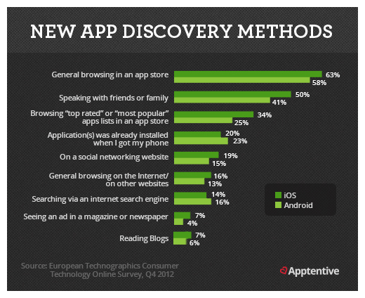 App Discovery Methods